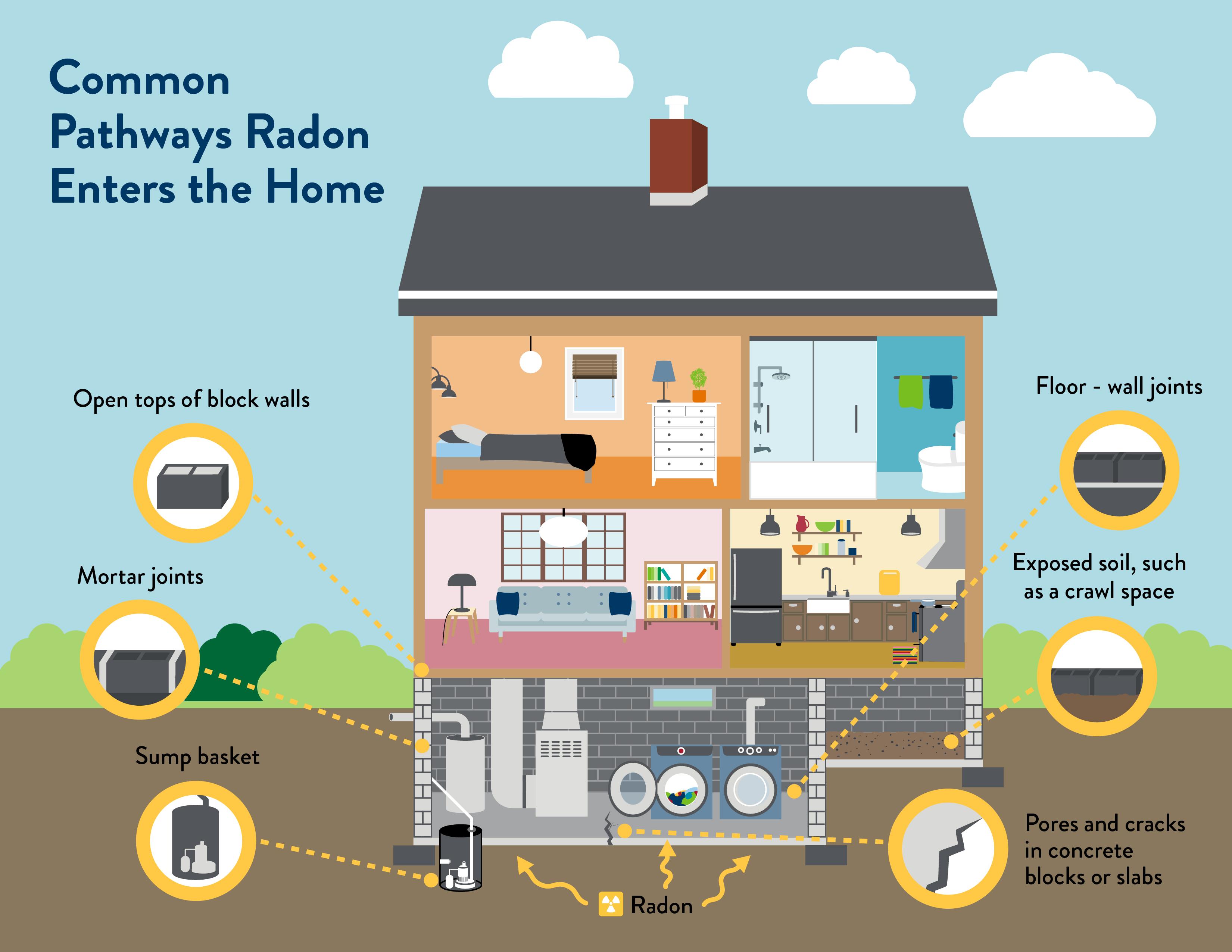 Radon Pathways Diagram