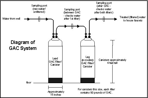 how do water filters work diagram water treatment using carbon filters gac filter information  water treatment using carbon filters