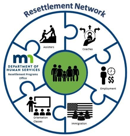 Resettlement Network logo