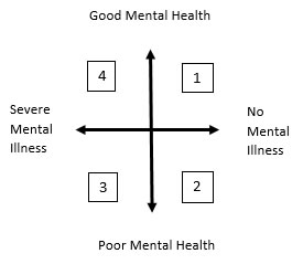 Visual representation of the 4 quadrants