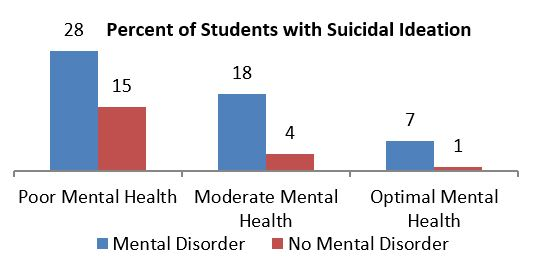 Percent of students with suicidal ideation