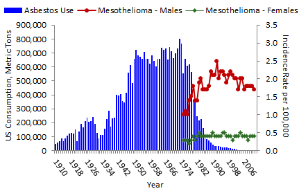 Incidence of malignant mesothelioma - Minnesota Department