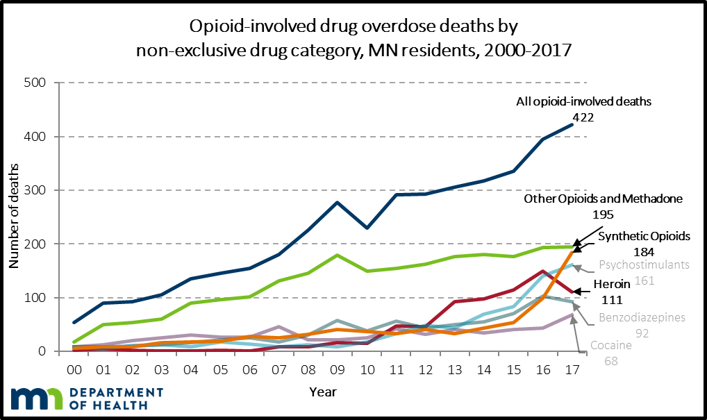 Opioid deaths increased from 2016 to 2017