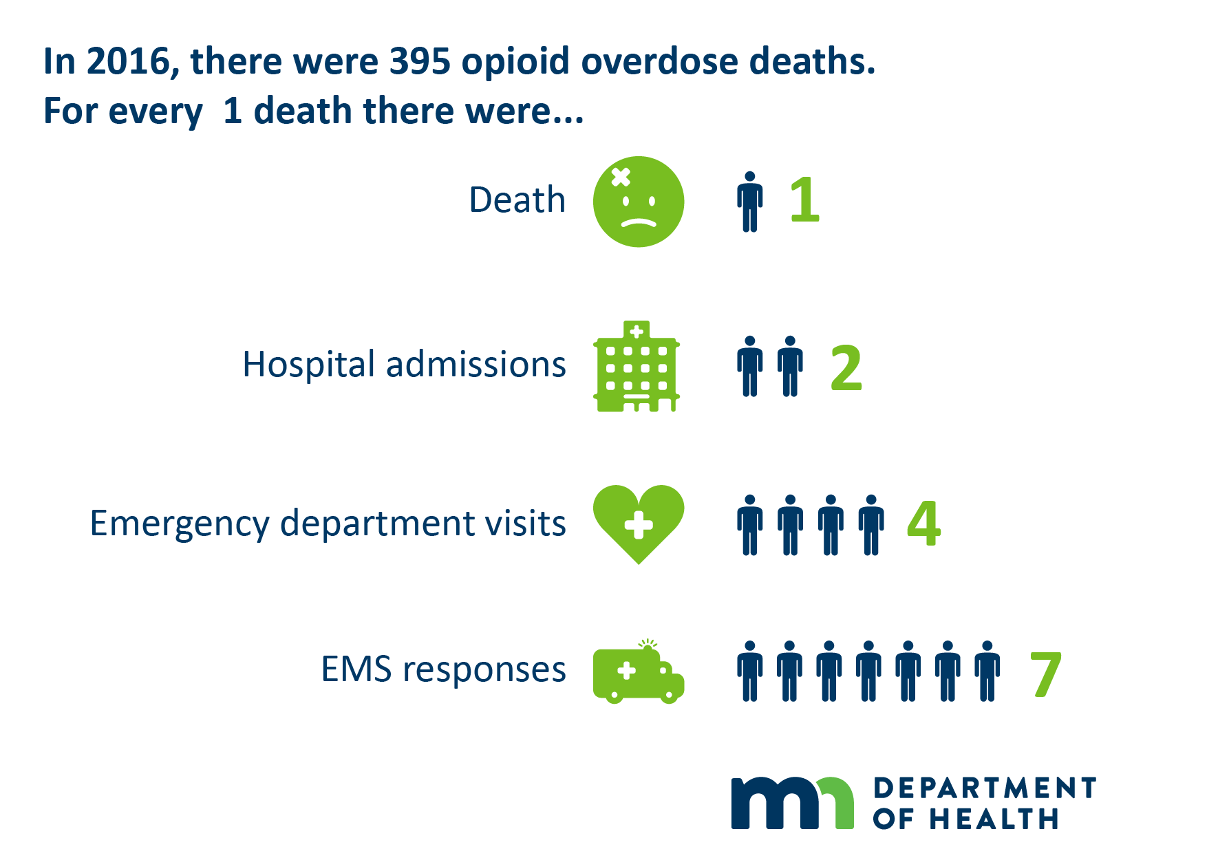 Download For Every Opioid Death Graphic