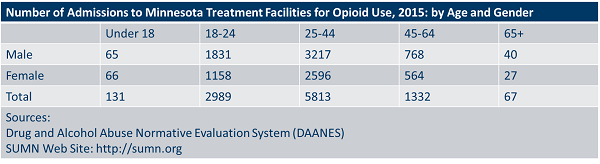 Number of admissions to Minnesota Treatment facilities for Opioid use, 2015 by age and gender