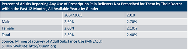 Percent of adults reporting any use of prescription pain relievers not prescribed for them by their doctor within the past 12 months, all available years by gender.