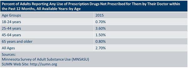 Percent of adults reportin gany use of prescription drugs no prescribed for them by their doctor within the past 12 months, all available years by age.