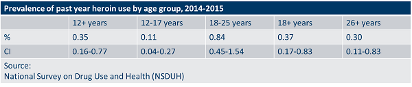 Prevalence of past year heroin use by age group, 2014 to 2015.