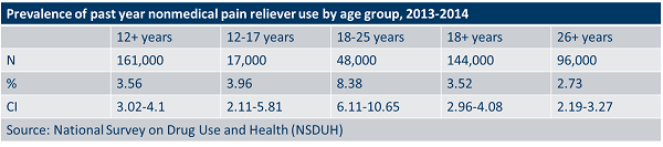 Prevalence of past year nonmedical pain reliever use by age group, 2013 - 2014.