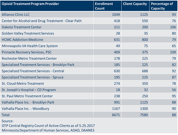 Chart of facilities and their opioid treatment admissions.