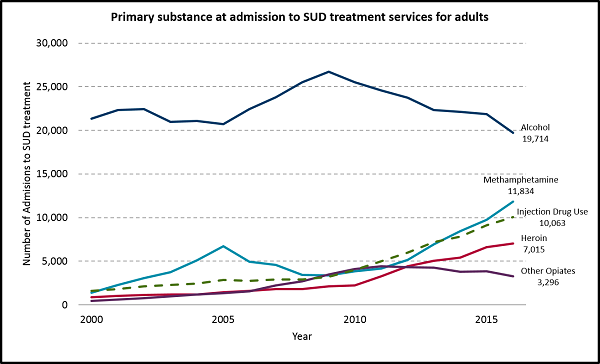 Primary substance at admission to SUD treatment services for adults.
