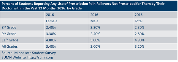 Percent of students reporting any use of prescription pain relievers not prescribed for them by their doctor within the past 12 months, 2016: by grade.