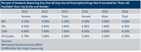 percent of students reporting any past 30 day use of prescription drugs not prescribed for them, all available years by grade and gender.