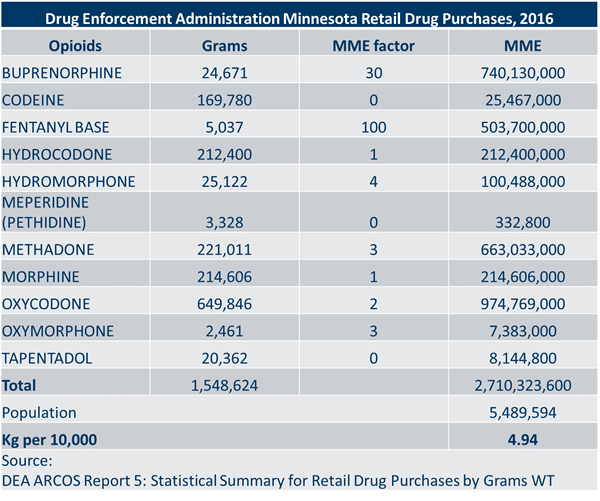 DEA ARCOS retail drug purchases, 2016
