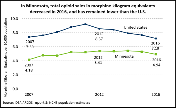 In Minnesota, total opoid sales in morphine kilogram equivalents decreased in 2016, and has remained lower than the U.S.