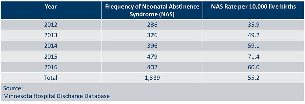 Chart showing diagnoses of neonatal abstinence syndrome by year.