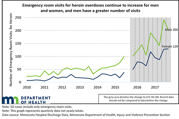 From 2010 to 2017, males had a greater number of emergency room visits for heroin overdoses.