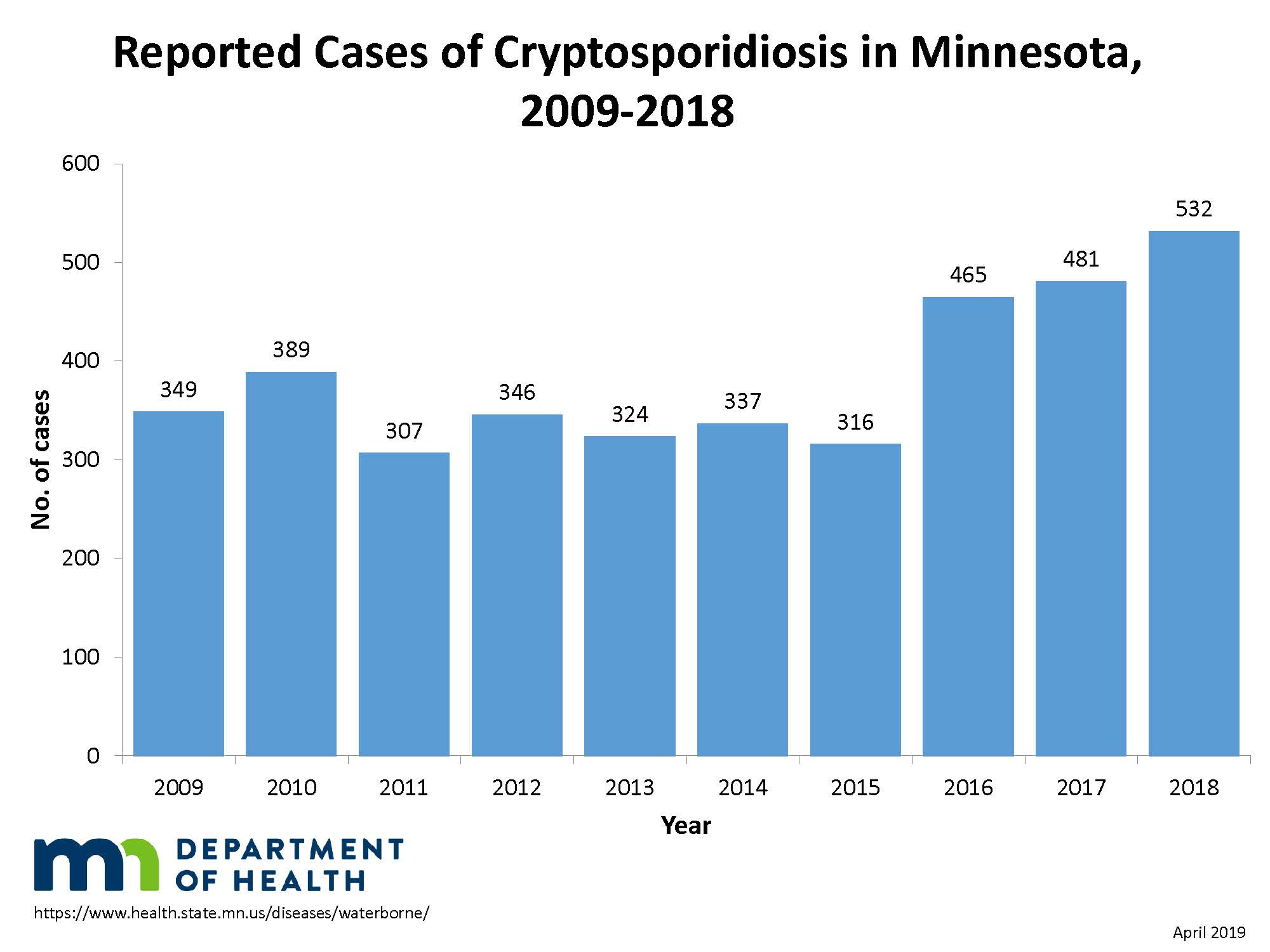 Reported crypto cases in Minnesota, 2009-2018