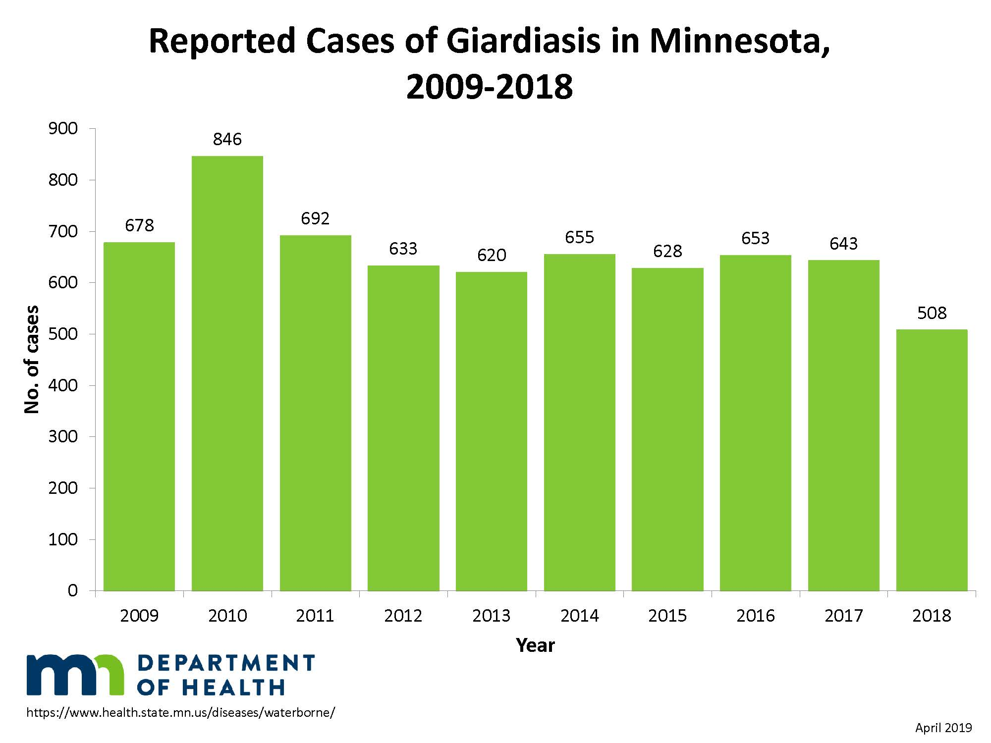 Reported giardia cases in Minnesota 2009-2018