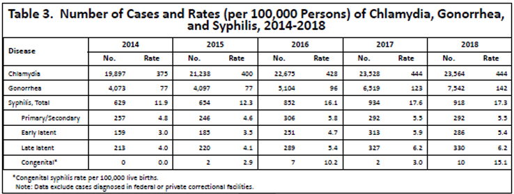 Number of cases and rates per 100,000 persons of chlamydia, gonorrhea, and syphilis