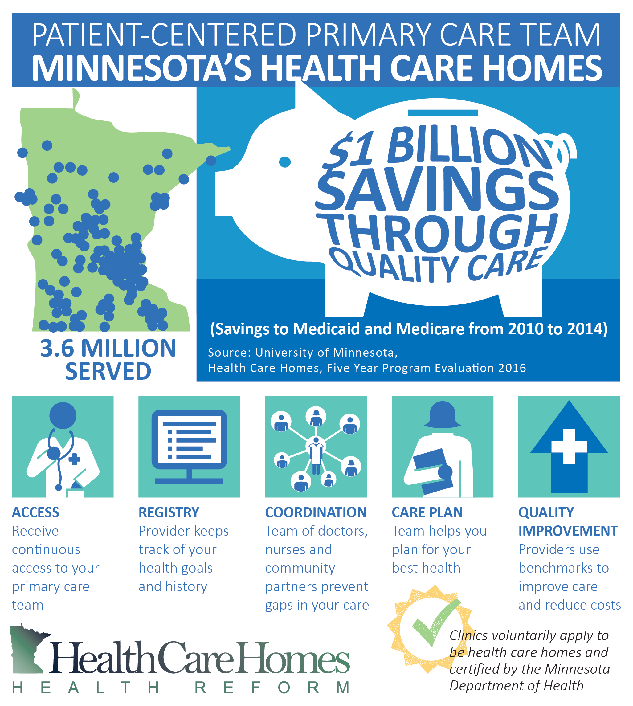 Infographic says: Patient-centered Primary Care Team: Minnesota's Health Care Homes.