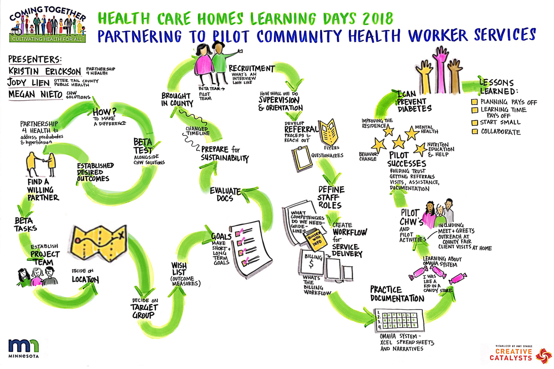health care homes learning collaborative learning days event