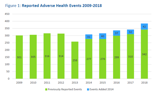 Reported adverse health events 2009-2018