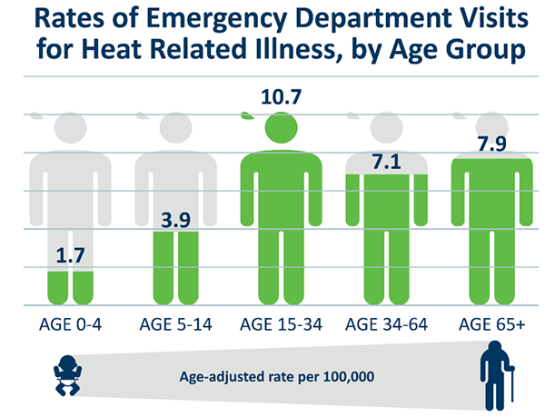 Rates of Emergency Department Visits for Heat Related Illness by Age Group
