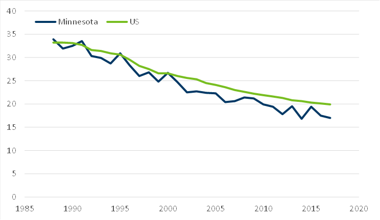 Line chart showing decrease in breast cancer rates since 1988