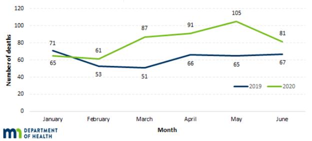 Line chart showing number of drug overdose deaths