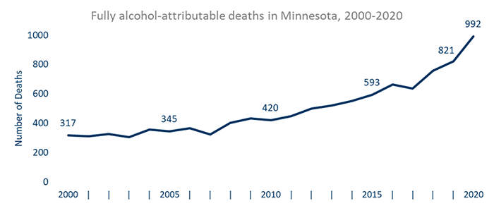 Fully alcohol-attributable deaths in Minnesota, 2000-2020