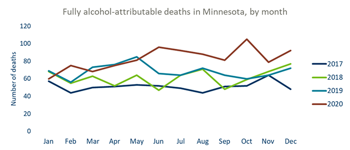 Fully alcohol-attributable deaths in Minnesota by month