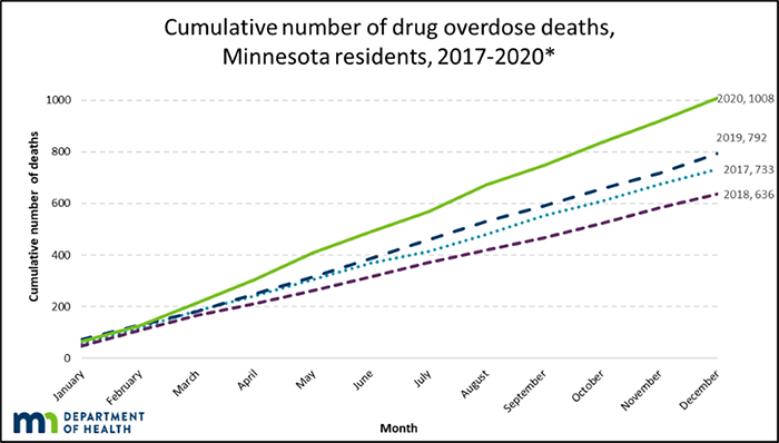 Cumulative number of drug overdose deaths Minnesota residents 2017-2020