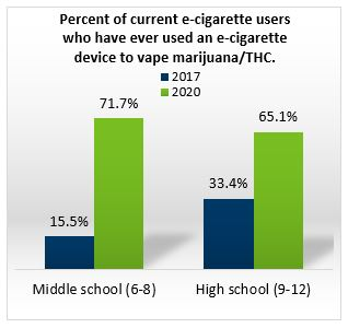 Percent of current e-cigarette users who have ever used an e-cigarette device to vape marijuana/THC