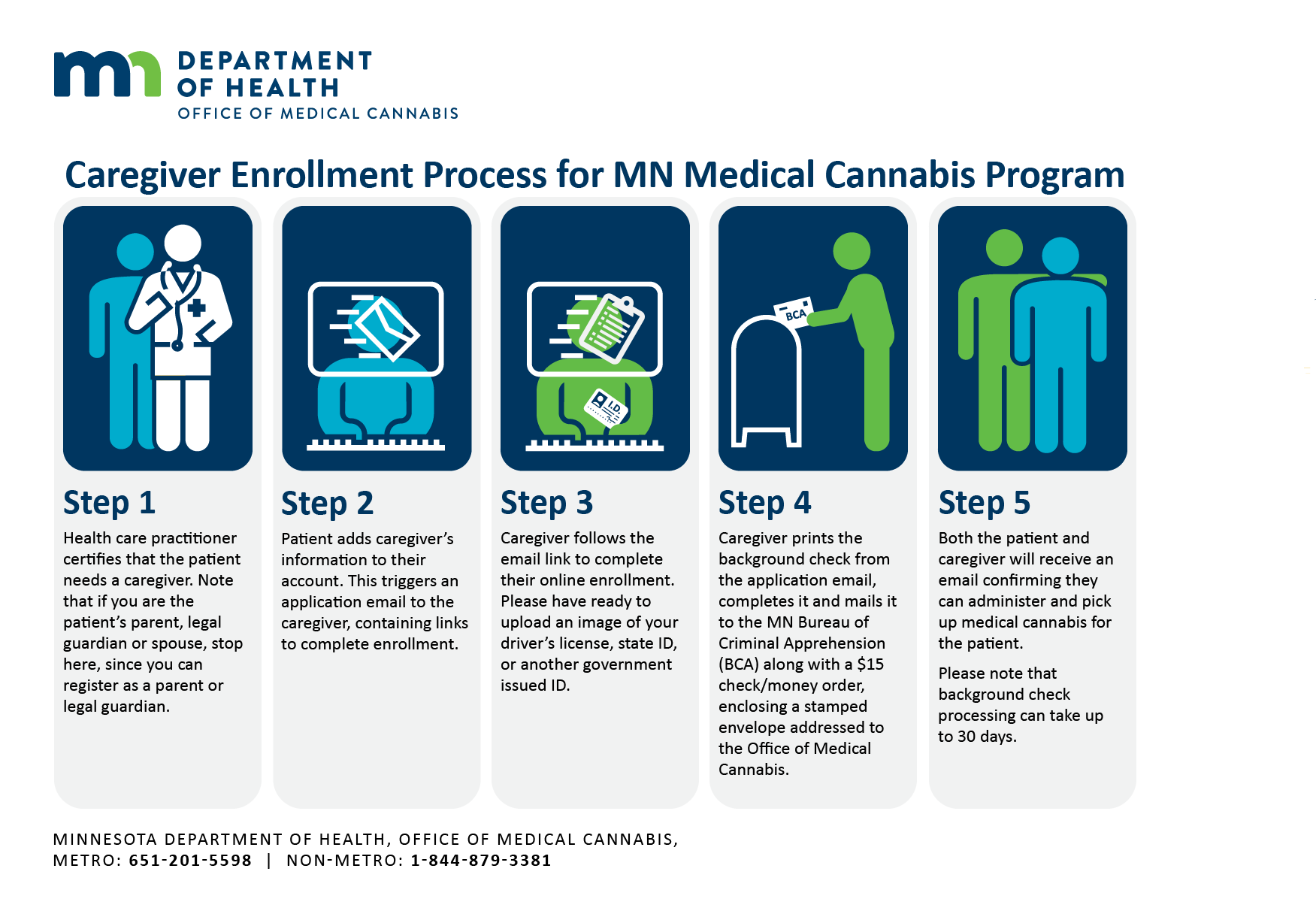 Why Parents Need To Be Patient With >> Caregivers Medical Cannabis Program Minnesota Dept Of Health