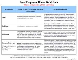 Employee Illness Guidelines An Symptoms Action Guidance Chart